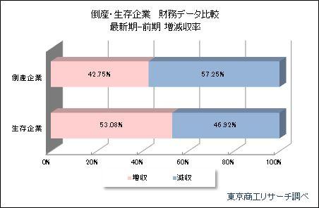倒産・生存企業 財務データ比較のグラフ(東京商工リサーチ「2019年「倒産企業の財務データ分析」調査)