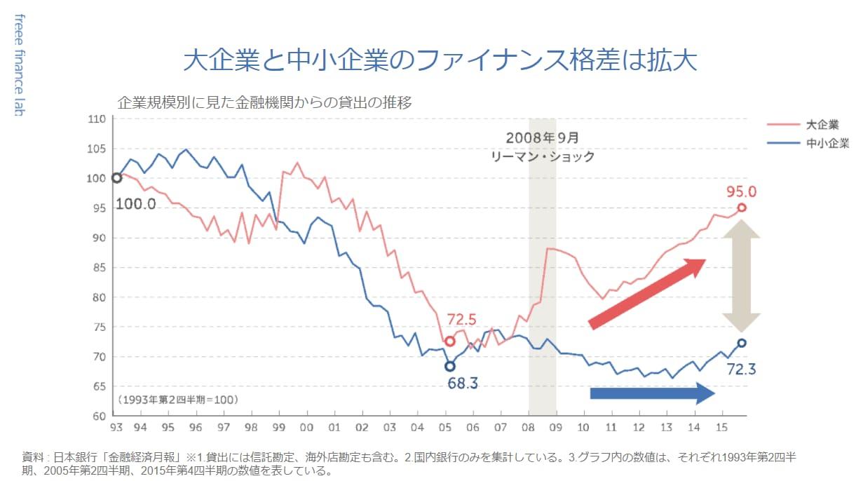 大企業と中小企業のファイナンス格差が著しく拡大していることを示す折れ線グラフ