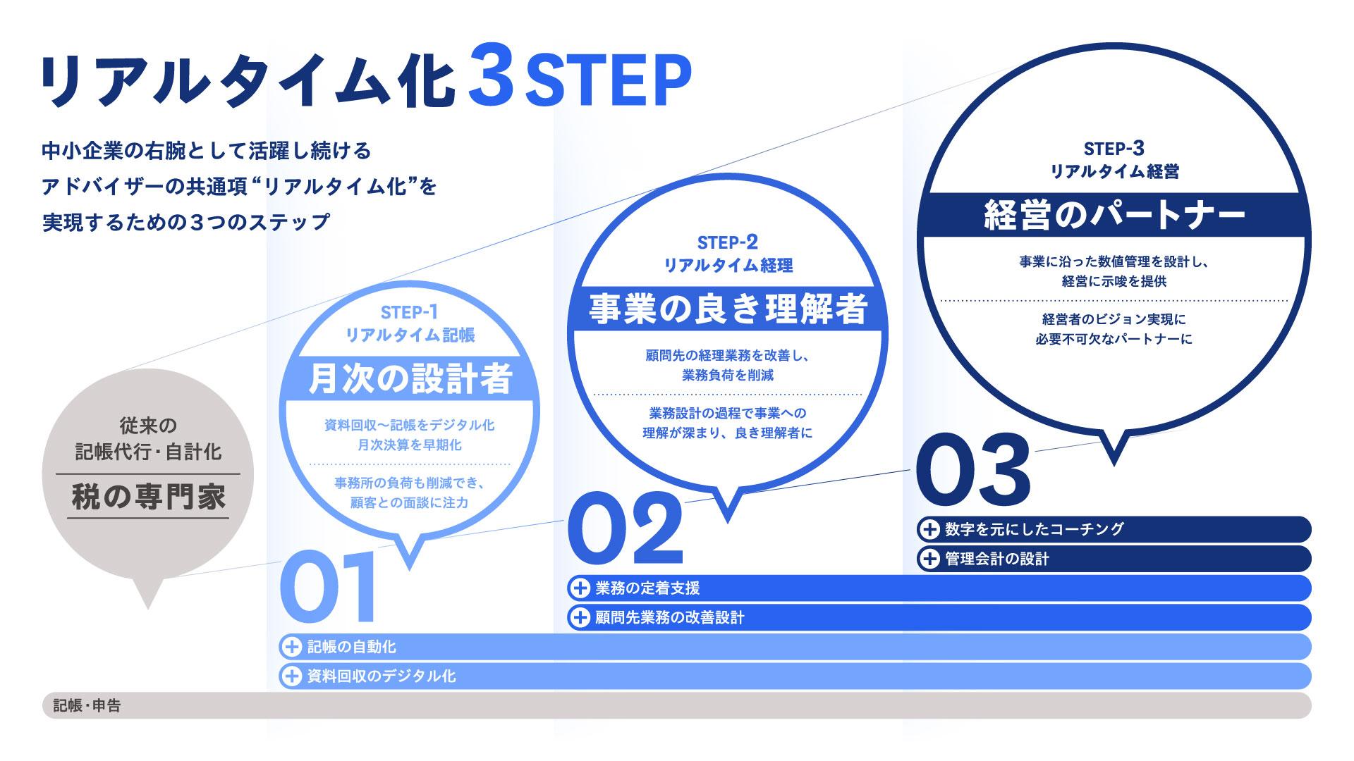 リアルタイム化 3 STEP